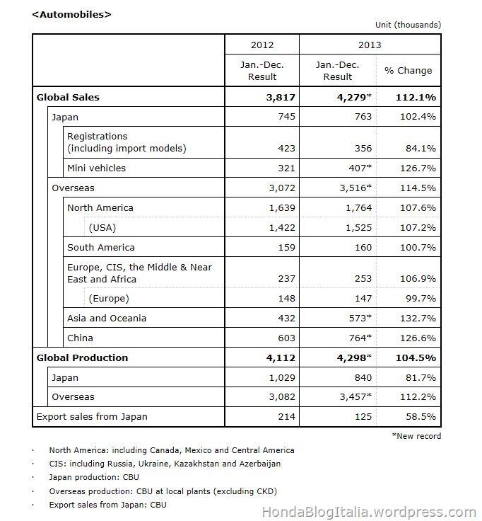 Vendite Globali Honda 2013