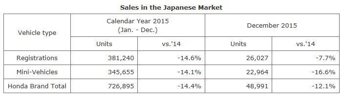 Honda Giappone vendite