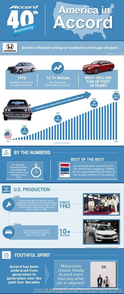 Honda Accord - Then & Now